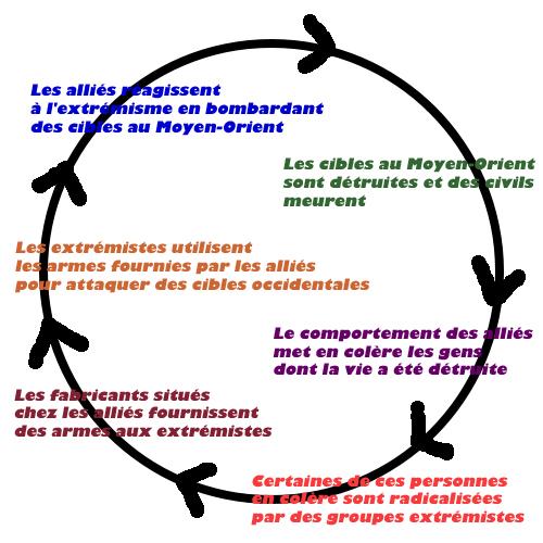 cercle de la stupidité internationale