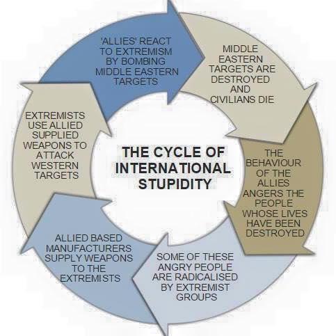 cycle of international stupidity